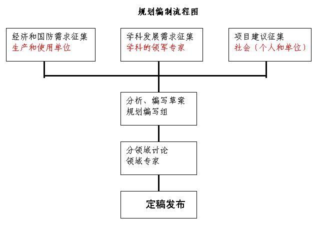 国家突发事件应急体系建设十二五规划是什么时候_中央规划建设管理_借鉴与思考 新加坡新市镇规划 建设 管理研究